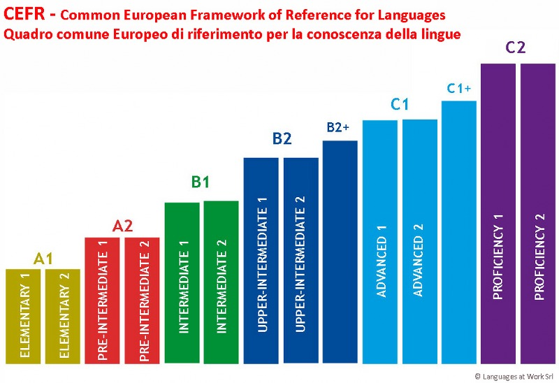 cefr-levels-law_800x548